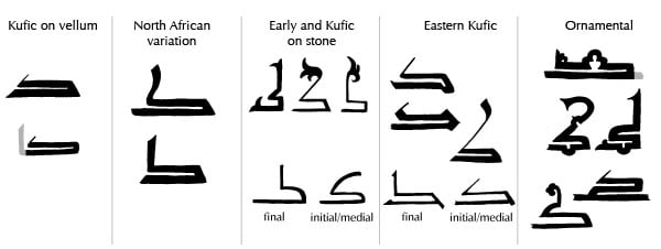 Kaf examples