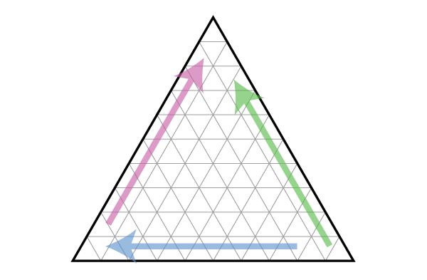 The three axis