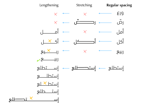 Case study of various words