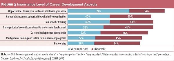 get-training-SHRM-survey