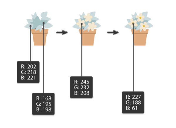 creating the third plant