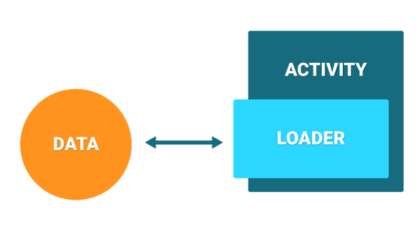 Loader and Activity Relationship