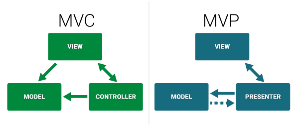 Differences Between MVC and MVP