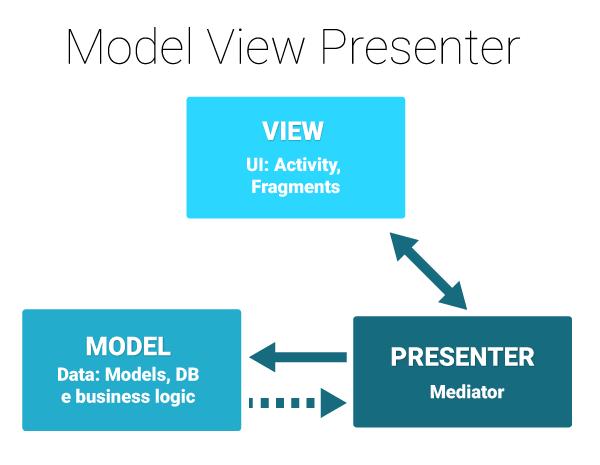 Model View Presenter Layers