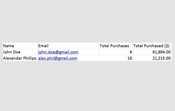 Easy Digital Downloads Reports