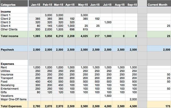 Freelance Budget - Spreadsheet