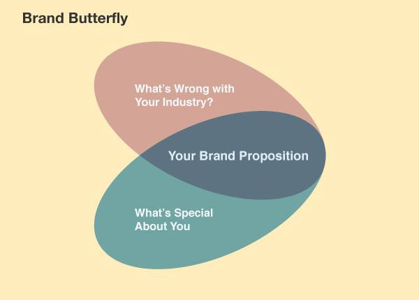 Brand Butterfly - Venn Diagram