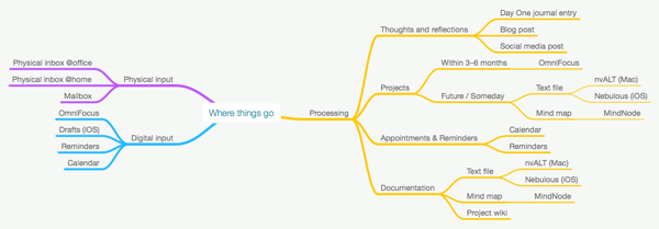 Where things go mind map