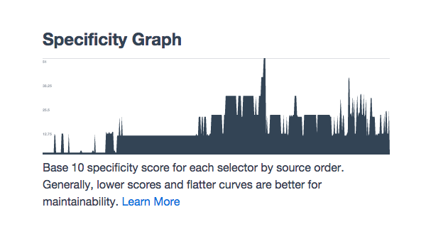 pure css specificity
