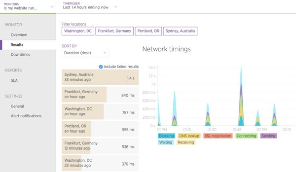 page load and network timings from around the world