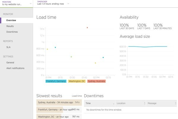 Load time from my test monitor