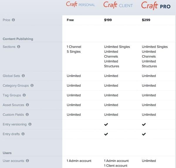 Craft CMS Pricing