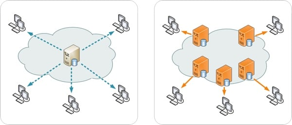KeyCDN Whats a Content Delivery Network CDN