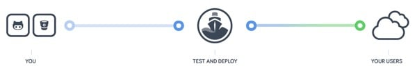 Codeship From Your Developers to Your Customers