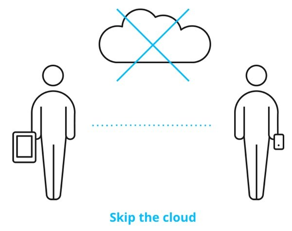 BitTorrent Sync Skip the Cloud