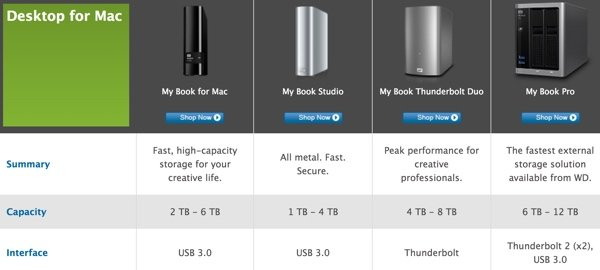 Sync External Hard Drives from Western Digital as examples