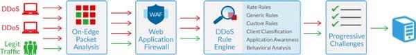 Incapsula How DDoS works