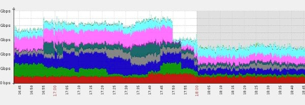 Incapsula DDoS Attack Mitigation Example