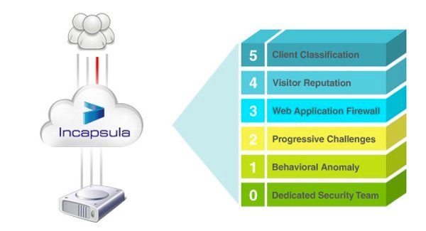 Incapsula 5-Ring Approach to DDoS Protection
