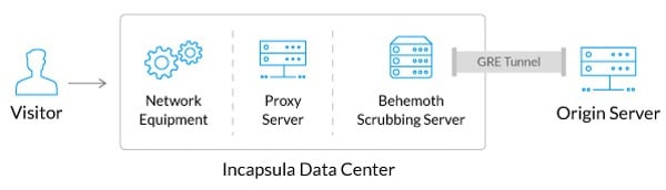 Incapsula Data Center Traffic Flow with GRE Tunnel