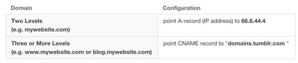 DNS Settings for Tumblr