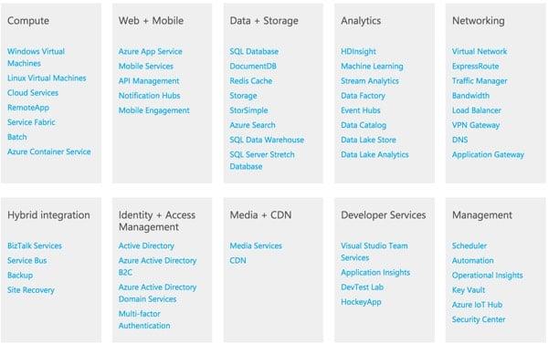 Amazon AWS Alternatives - Azure Feature Summary