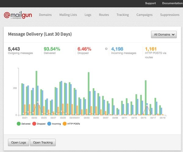 Exploring Mailgun - Mailgun control panel activity charts
