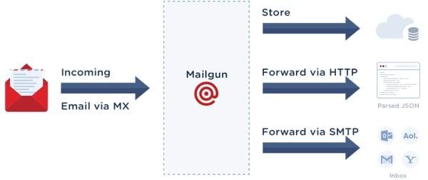 Exploring Mailgun - Parsing and Routing Activity Model