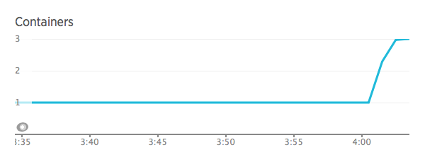 The Containers graph show the change in the number of running containers