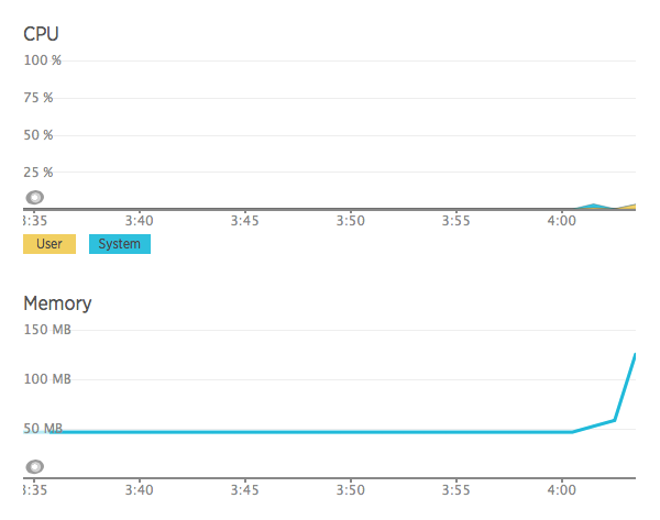 CPU and memoery usage after adding two more WordPress containers