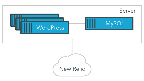 A simple WordPress stack build on Docker containers and reporting to New Relic