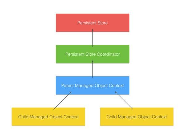 Using ParentChild Managed Object Contexts
