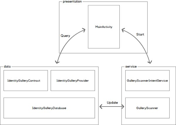 Component model for the application broken down into Presentation Service and Data layers