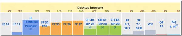 Table of ECMAScript 6 features on Microsoft Edge