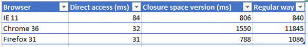 Table of results for IE11 Chrome 36 and Firefox 31