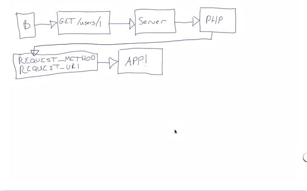 Laravel Router process flow
