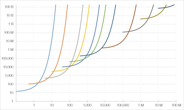 Cookie Clicker Each Buildings log Cost y-axis versus log Rate x-axis