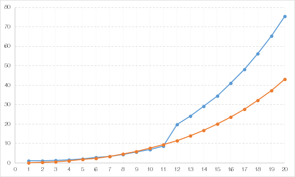 Number Cost orange and Rate blue