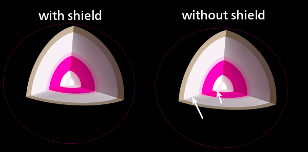 Difference between covered seams and empty seams