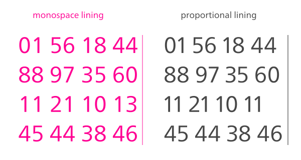 Monospaced vs proportional numerals