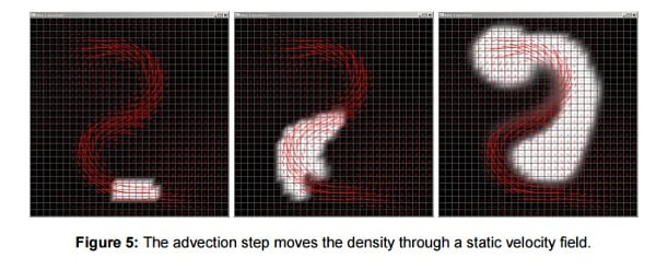 Velocity field from Jon Stams paper