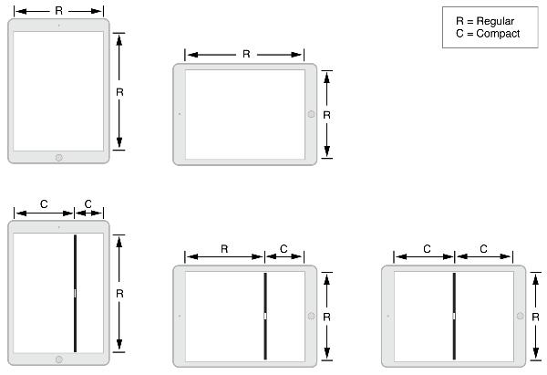 Size Classes diagram