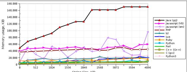 Memory Usage Graph