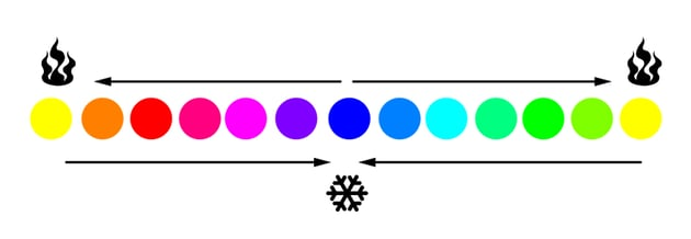 how color temperature works