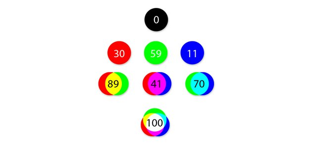 relative brightness of colors