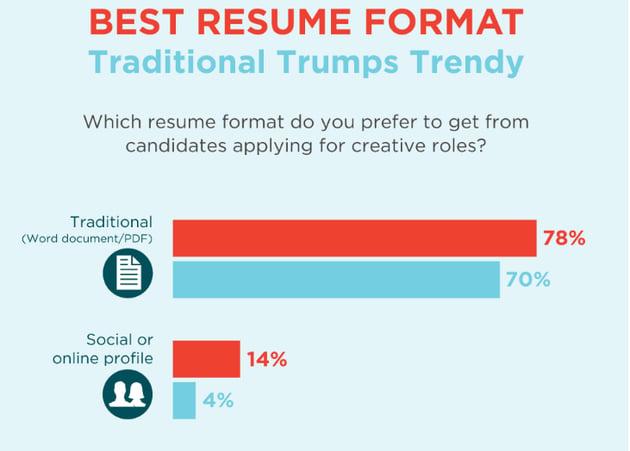 Best-resume-tips-preferred-format