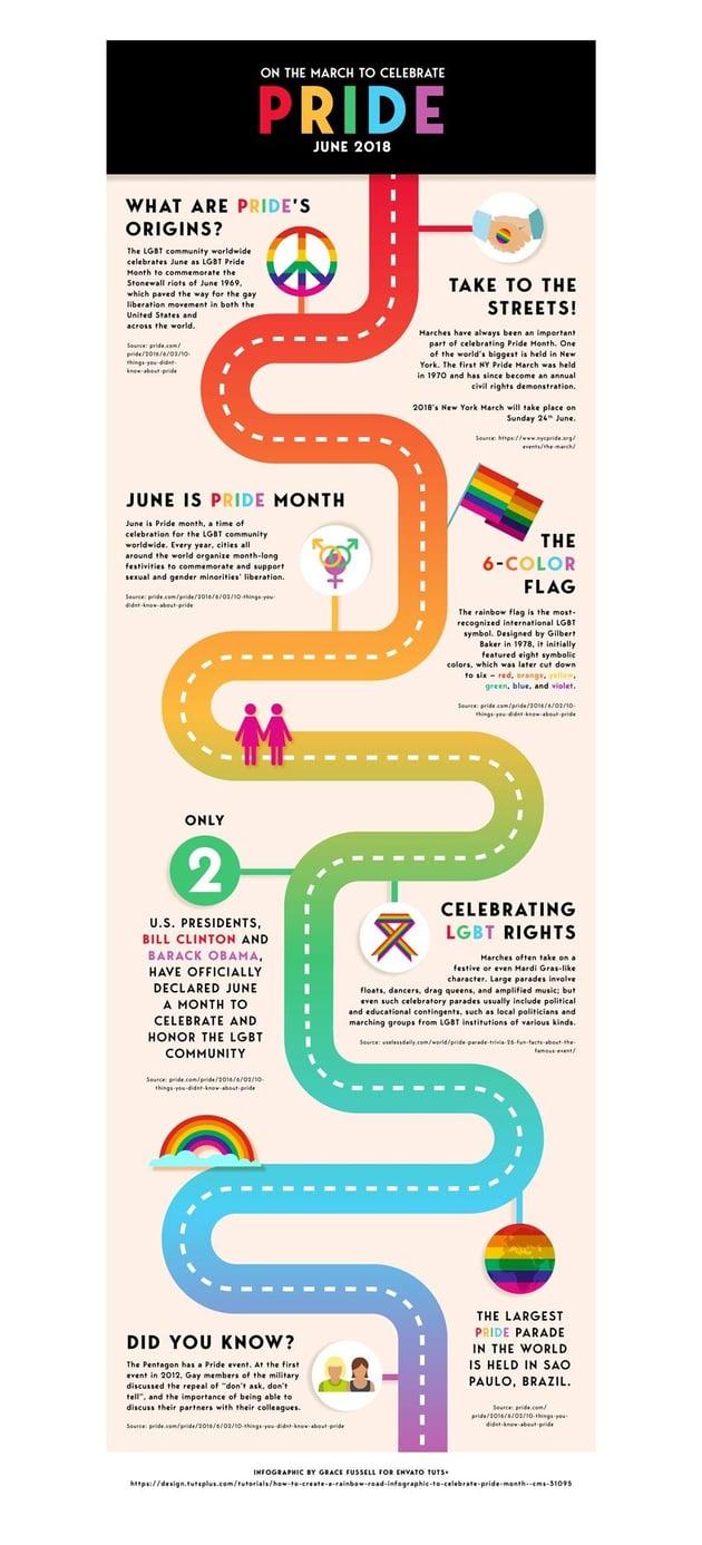 infographic pride