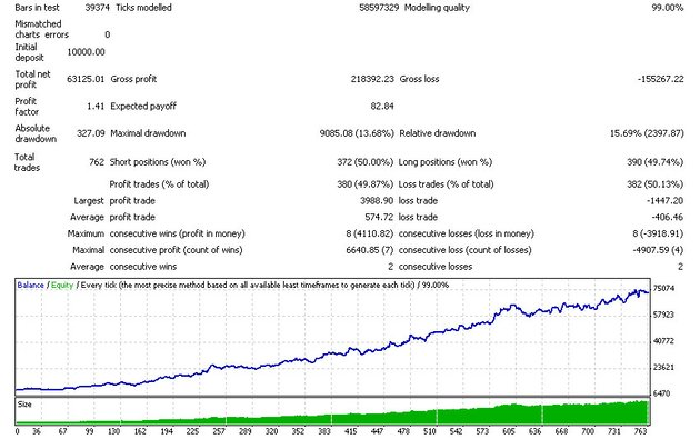 The results from a backtest show you how well you algorithm performed