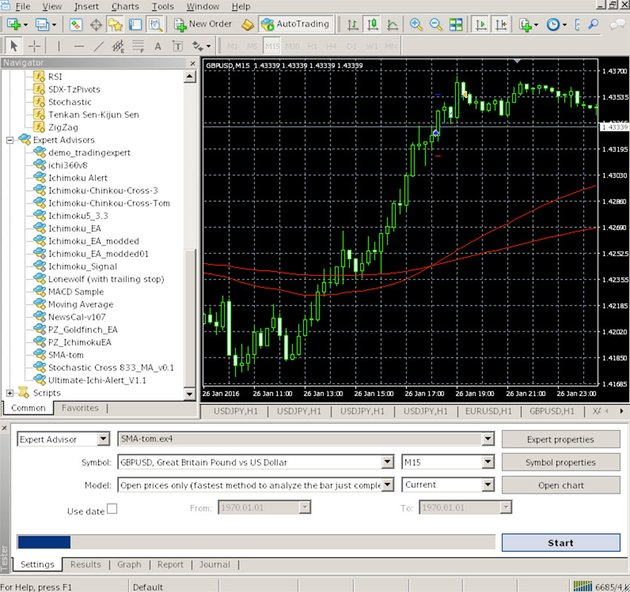 The MT4 Trading Terminal and Strategy Tester