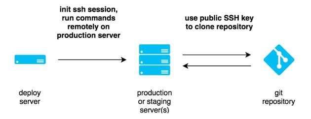 Deployer Deployment Process